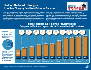 Out of Network Charges