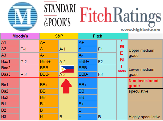 Image result for credit ratings